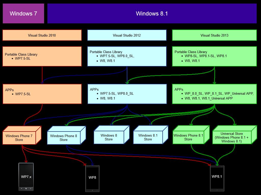 Synthèse Windows, Visual Studio, Portable Class Library et Apps sur différents Windows Phone