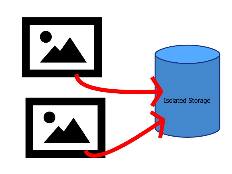Ecriture Multiple dans l'Isolated Storage